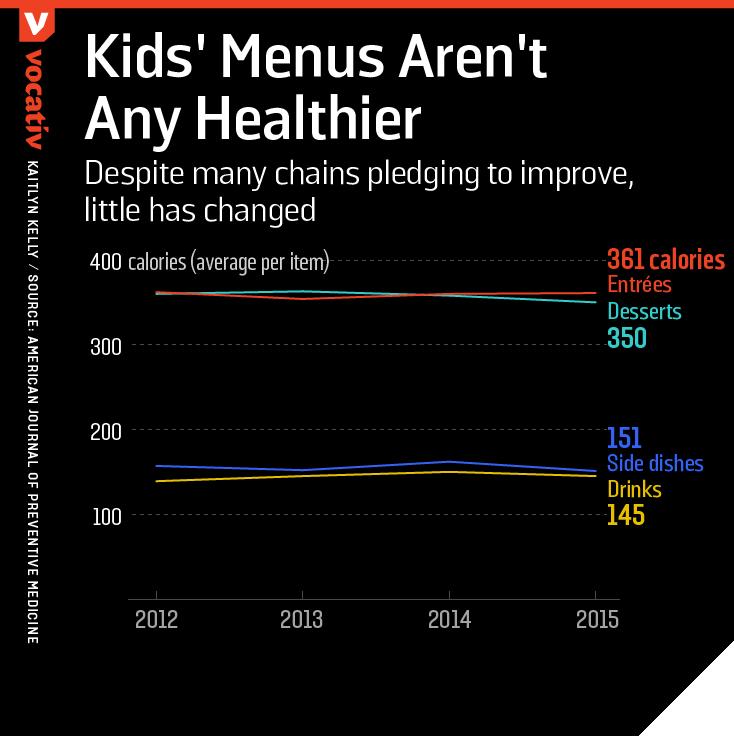 На графике видно, что с 2012 по 2015 год калорийность блюд из детского меню изменилась незначительно. Фото vocativ.com