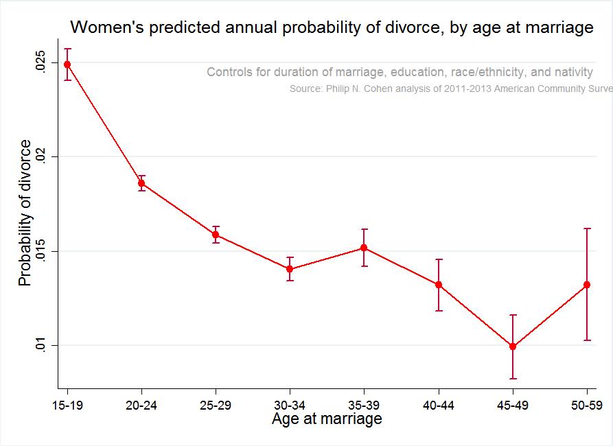 Кривая вероятности развода от Филипа Коэна. Фото familyinequality