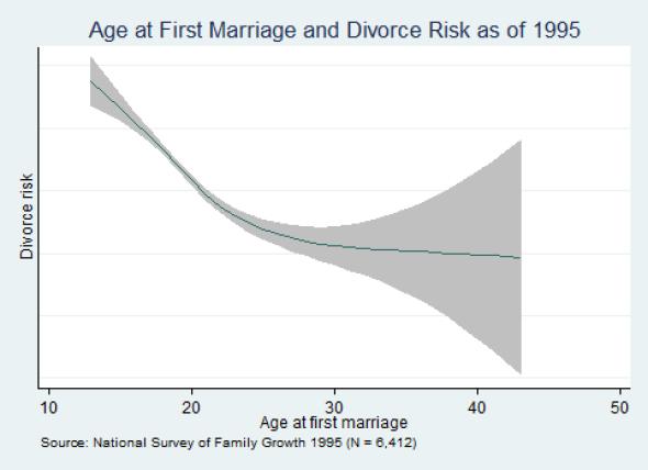 Кривая вероятности развода. Фото Institute of Family Studies