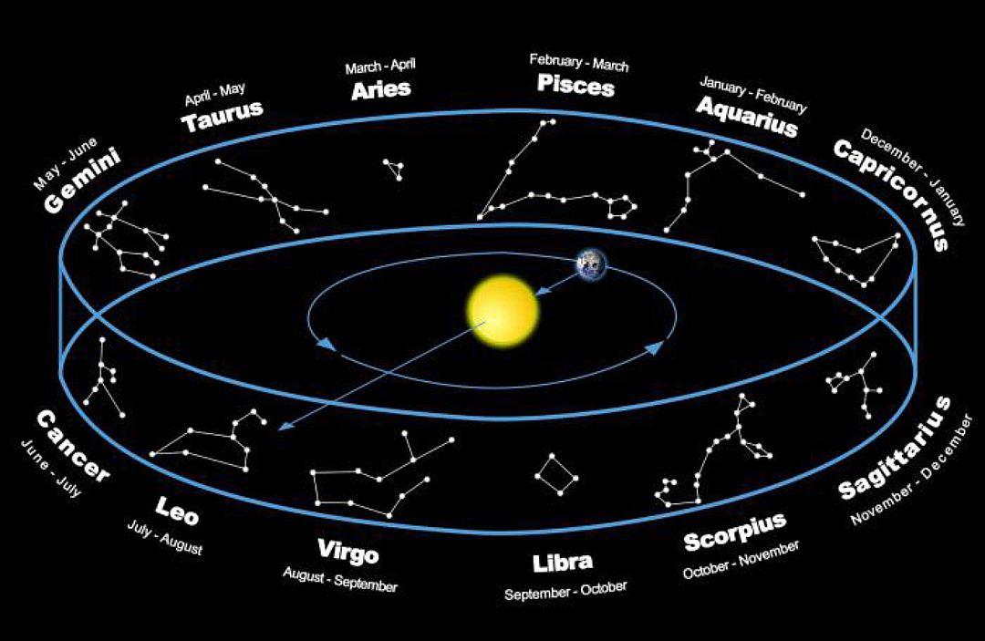 Европейская астрология отличается от индийской. Фото http://s13.stc.all.kpcdn.net/