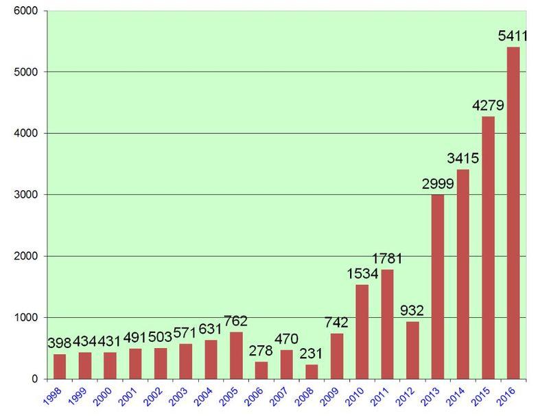 График роста числа американцев, отказавшихся от гражданства. Фото bloomberg.com