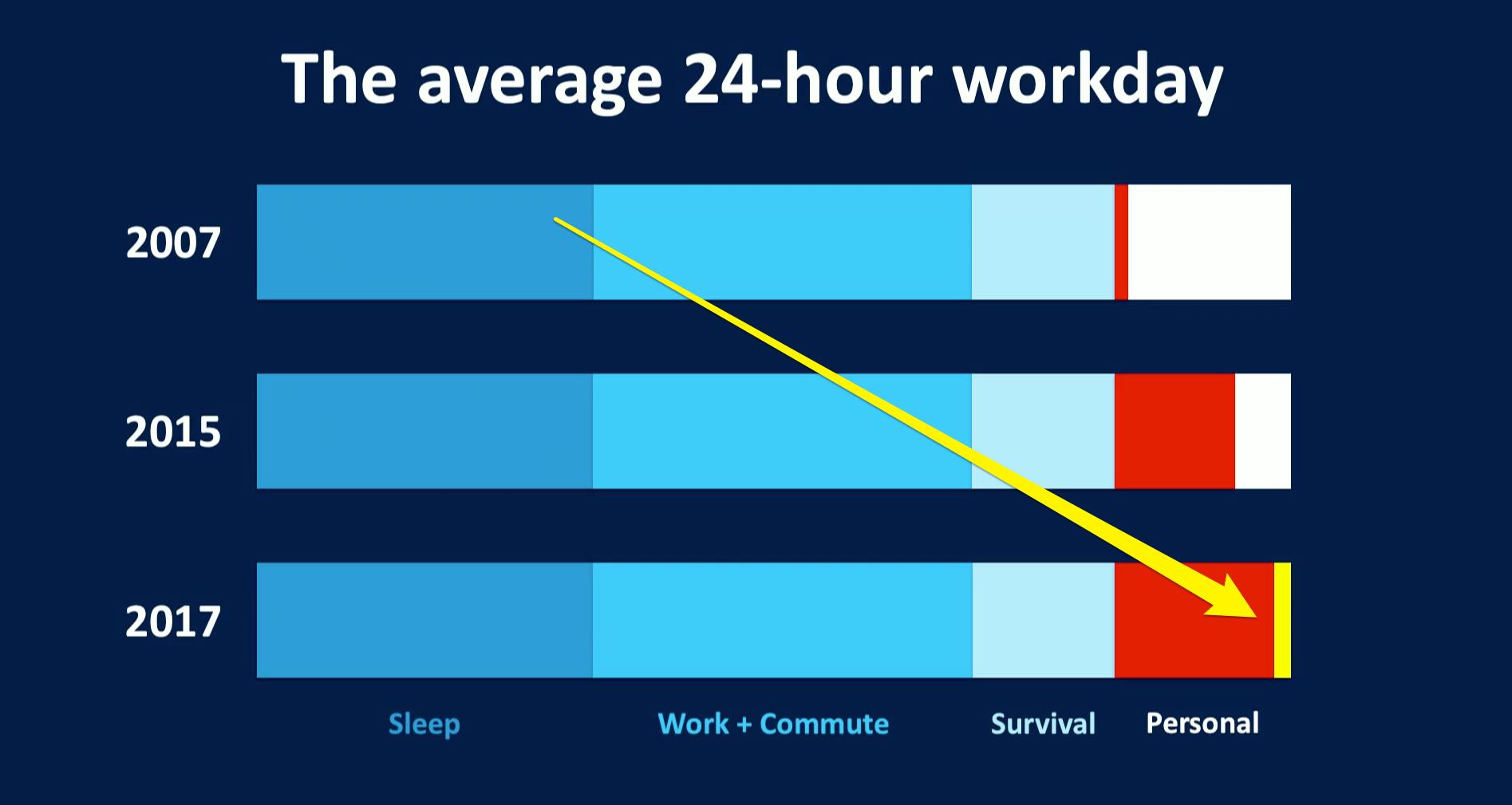 На что люди тратят время в рабочий день: сон, работа+дорога, базовые потребности, личное время. Фото: businessinsider.com