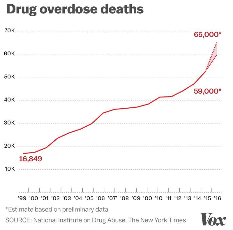 За 17 лет смертность от наркотиков повысилась в разы. Фото: vox.com