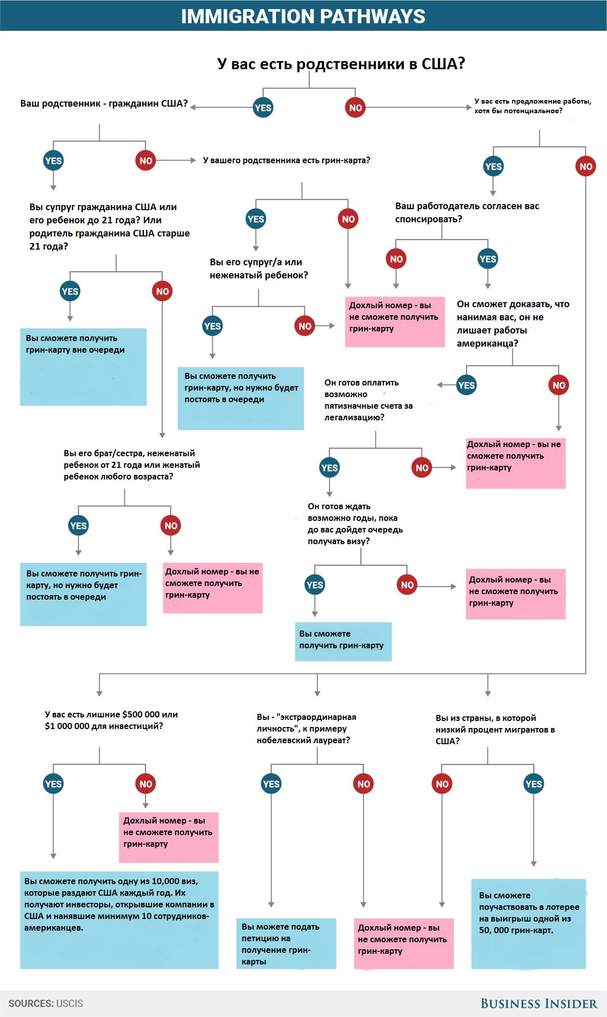 """Отвечая на вопрос """"Да"""" или """"Нет"""", вы переходите к следующему вопросу, пока не дойдете до синей или розовой графы. Фото thepennyhoarder.com"""