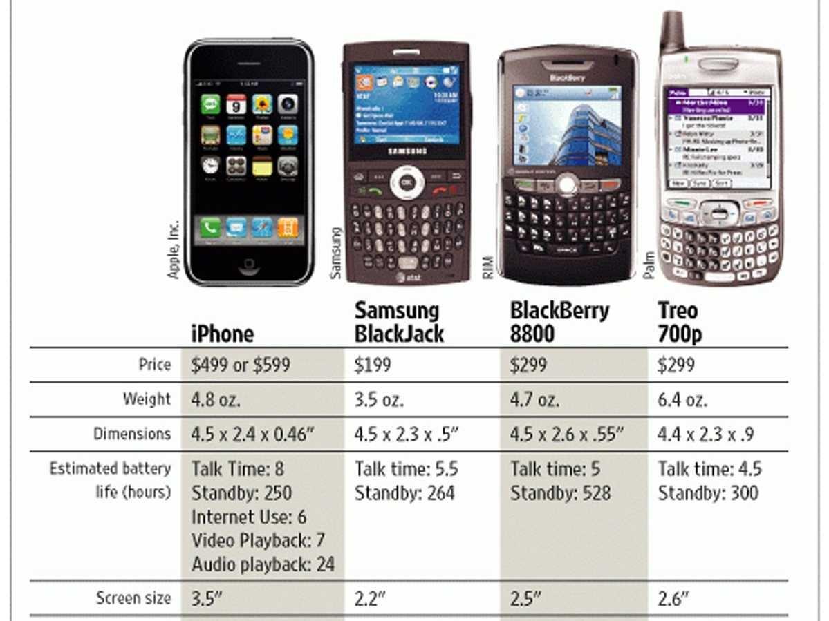 Ценовая политика телефонов 10 лет назад. Фото: businessinsider.com
