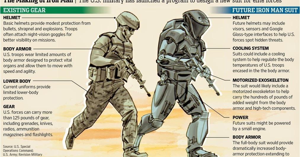 Сравнение современного снаряжение солдата США и будущего. Фото TJ