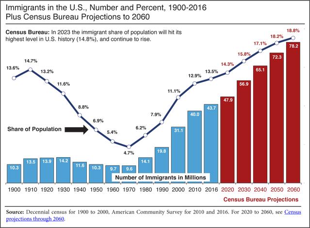 иммиграция в сша 2020